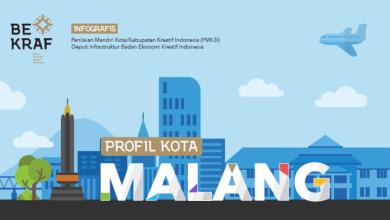 Photo of Resmi BEKRAF Umumkan 10 Nominasi Kata Kreatif Indonesia, Ada Malang Juga Lho!
