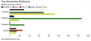 Sumber data dari Media Partners Asia (dikutip dari Bloomberg.com)